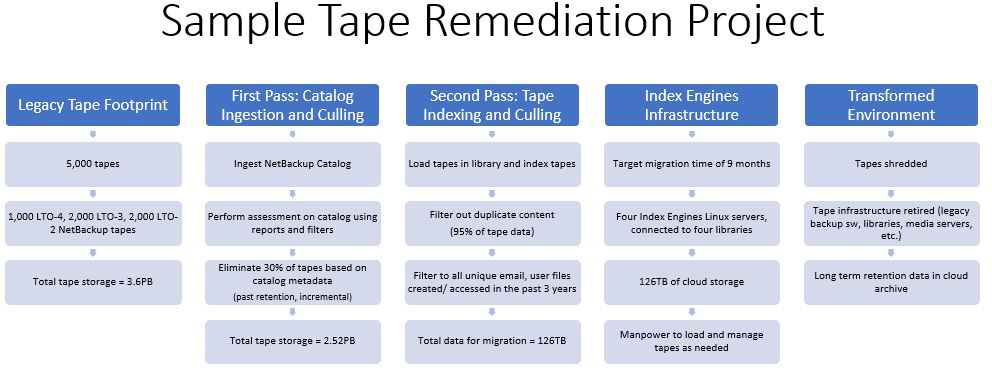 Backup Tape Remediation